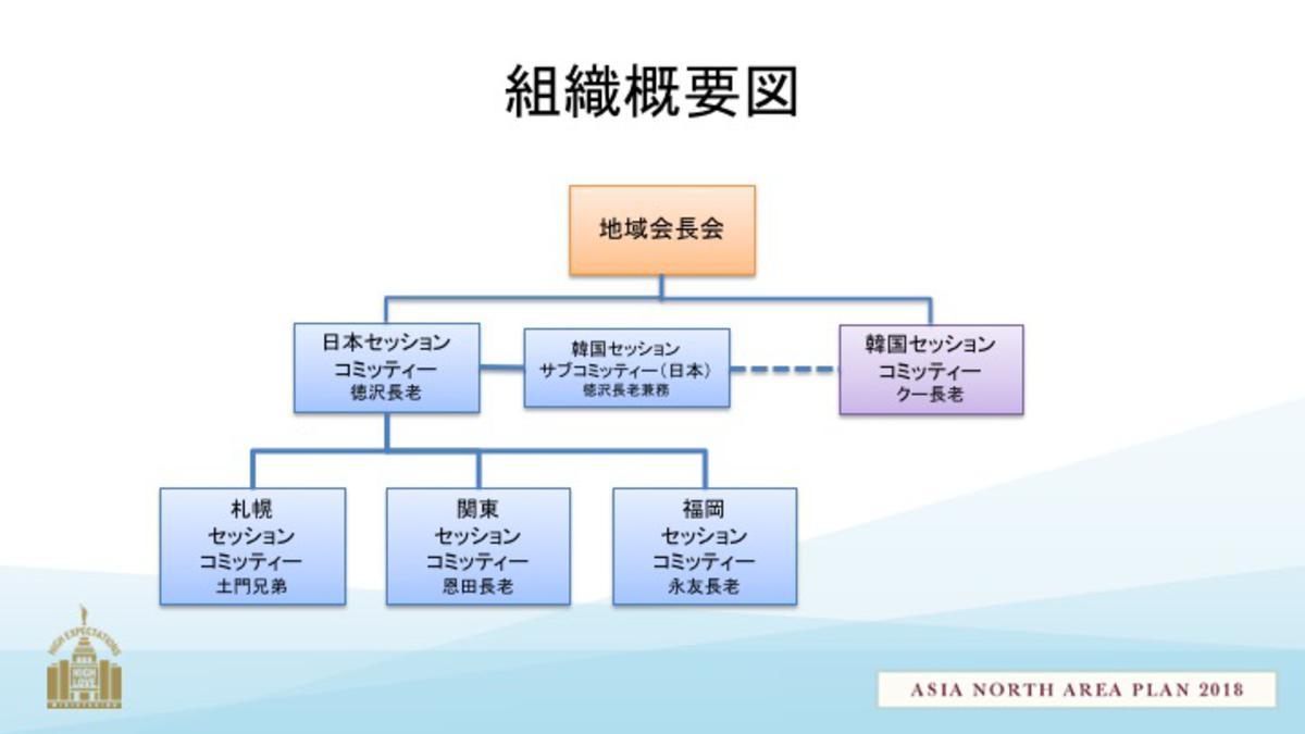 YSA conference 組織図