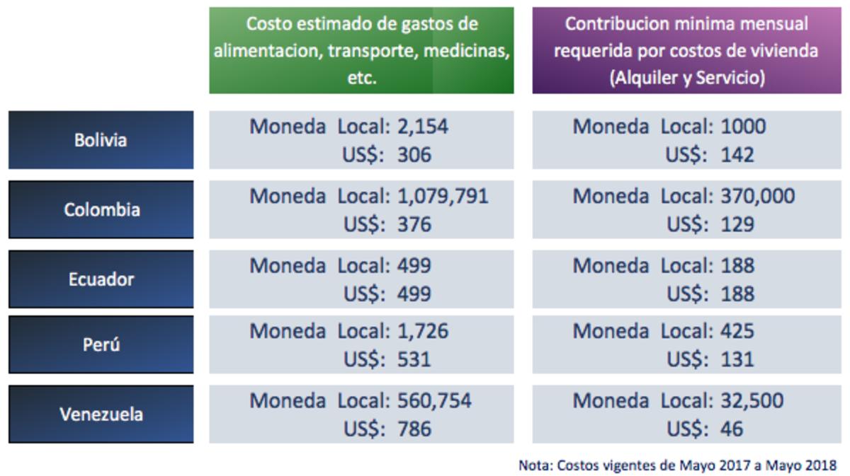 Costos mensual misioneros de servicio -12-13.png