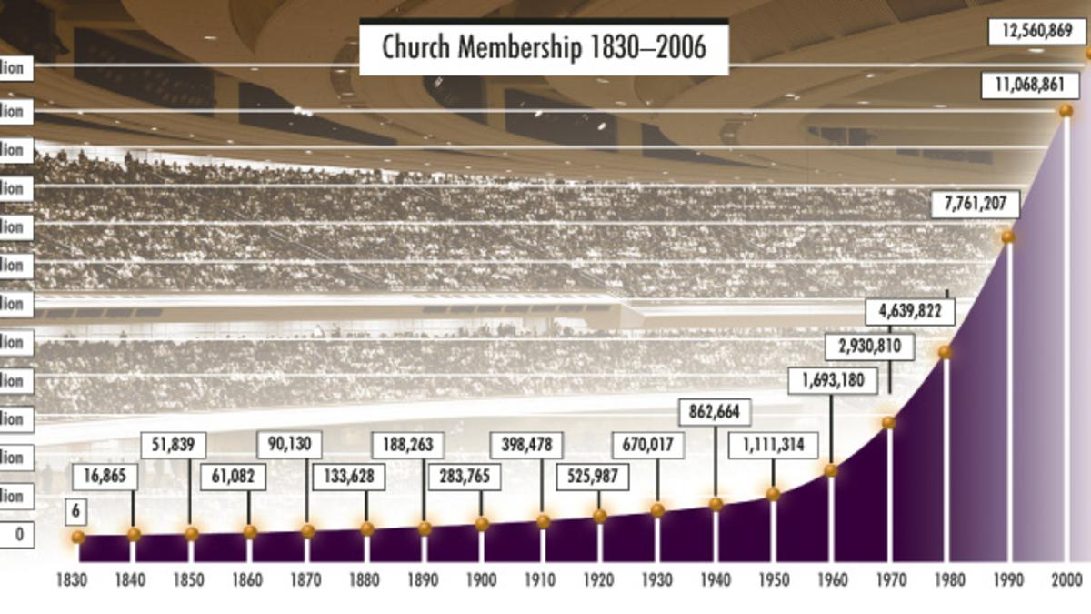 Church Growth Over The Years